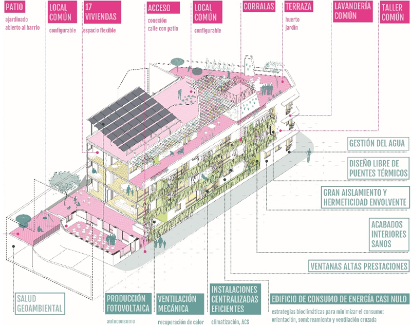 cohousing: entrepatios en madrid