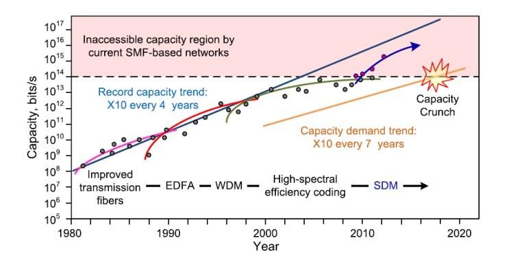 capacidad de redes