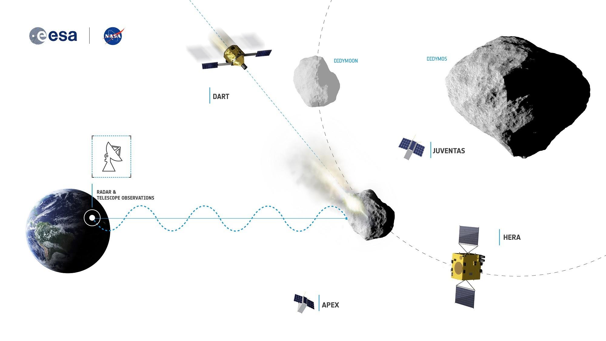 Proyecto AIDA para desviar asteroides