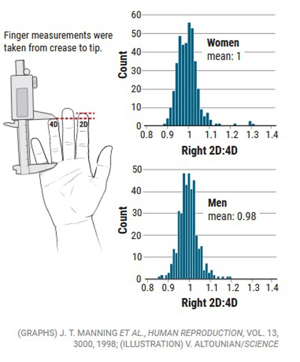 los dedos y la salud