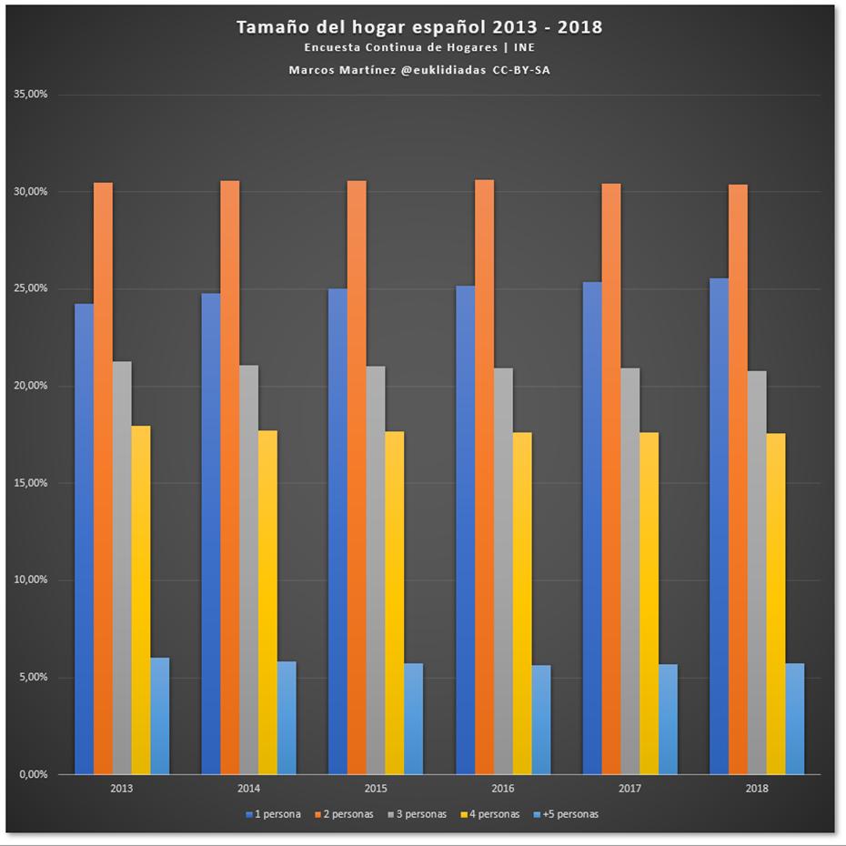 tamano del hogar espanol como porcentaje del total
