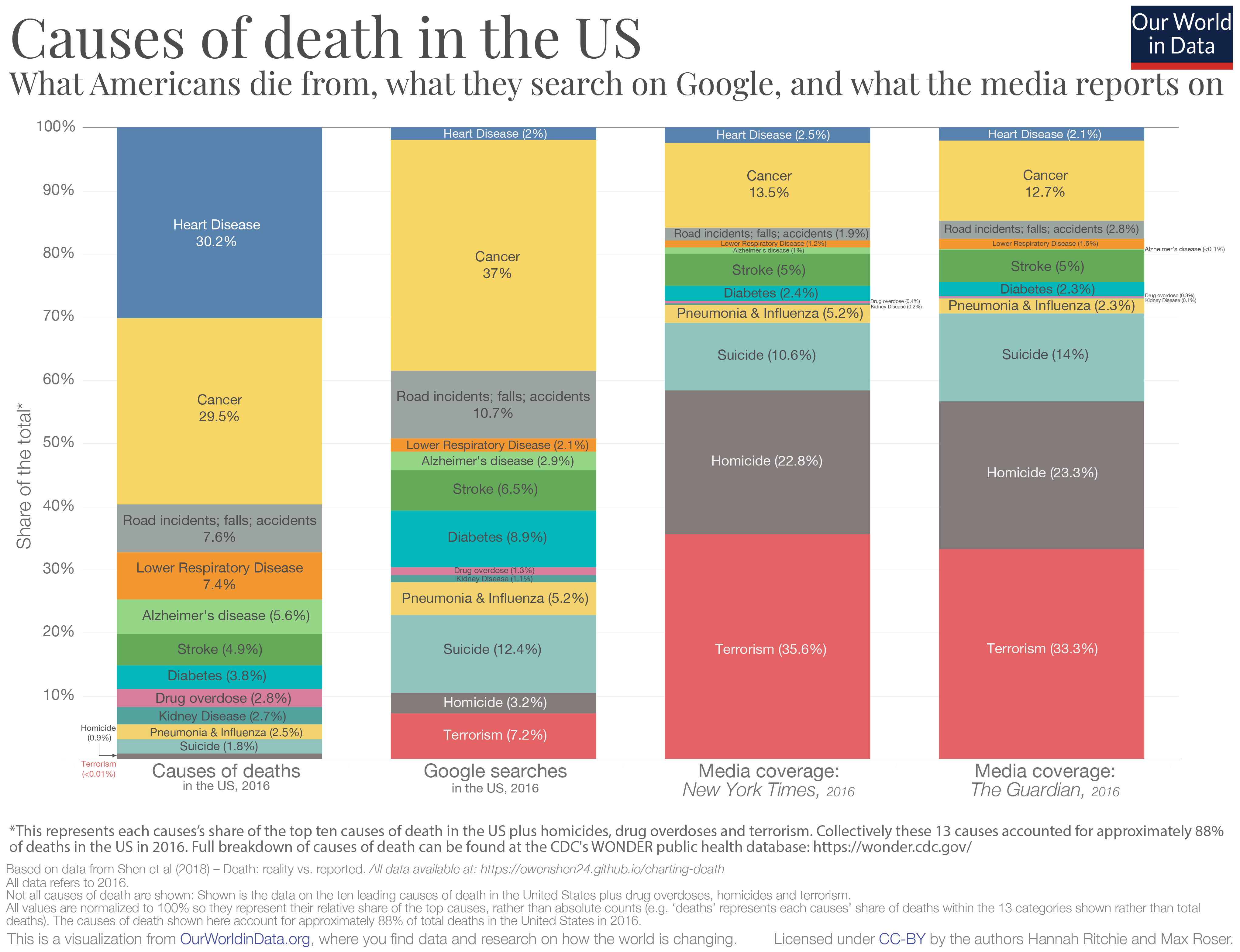 causas de muerte en los EEUU cobertura mediatica periodicos