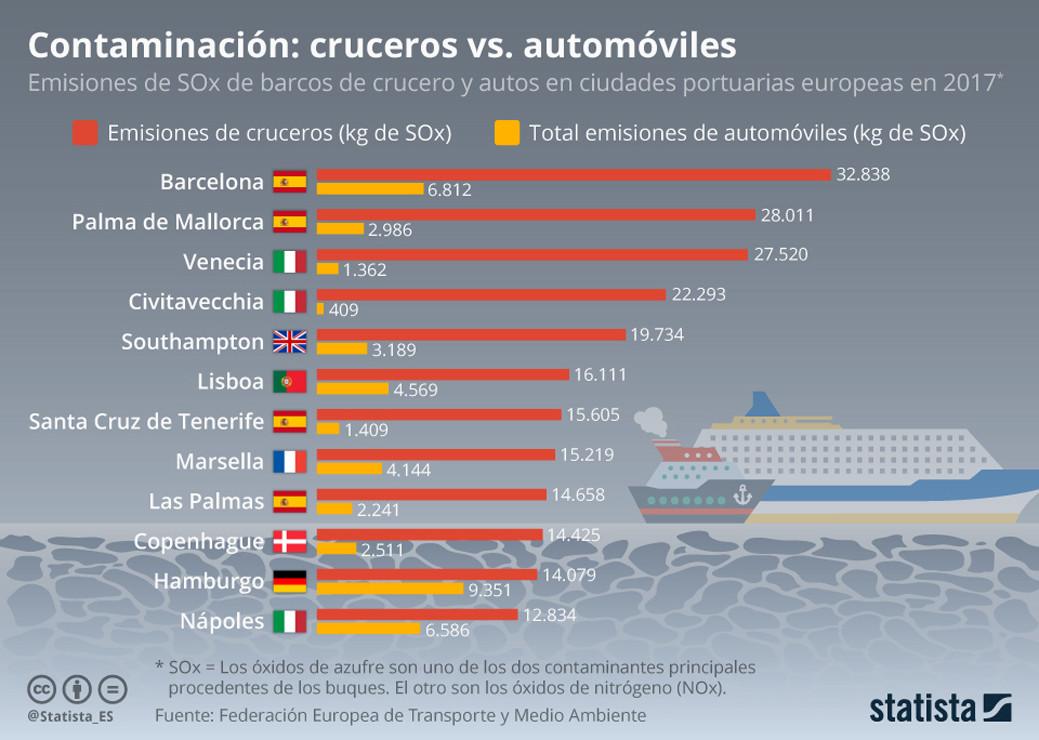 contaminación cruceros