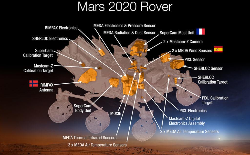 tiempo en Marte instrumentos a bordo