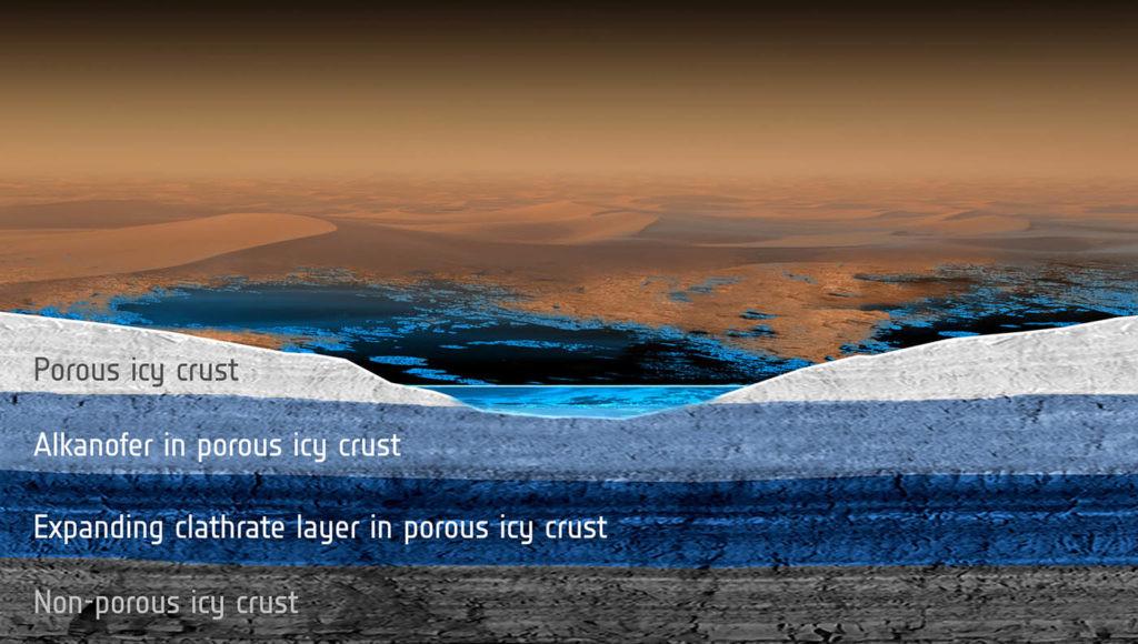 estructura del satélite Titán