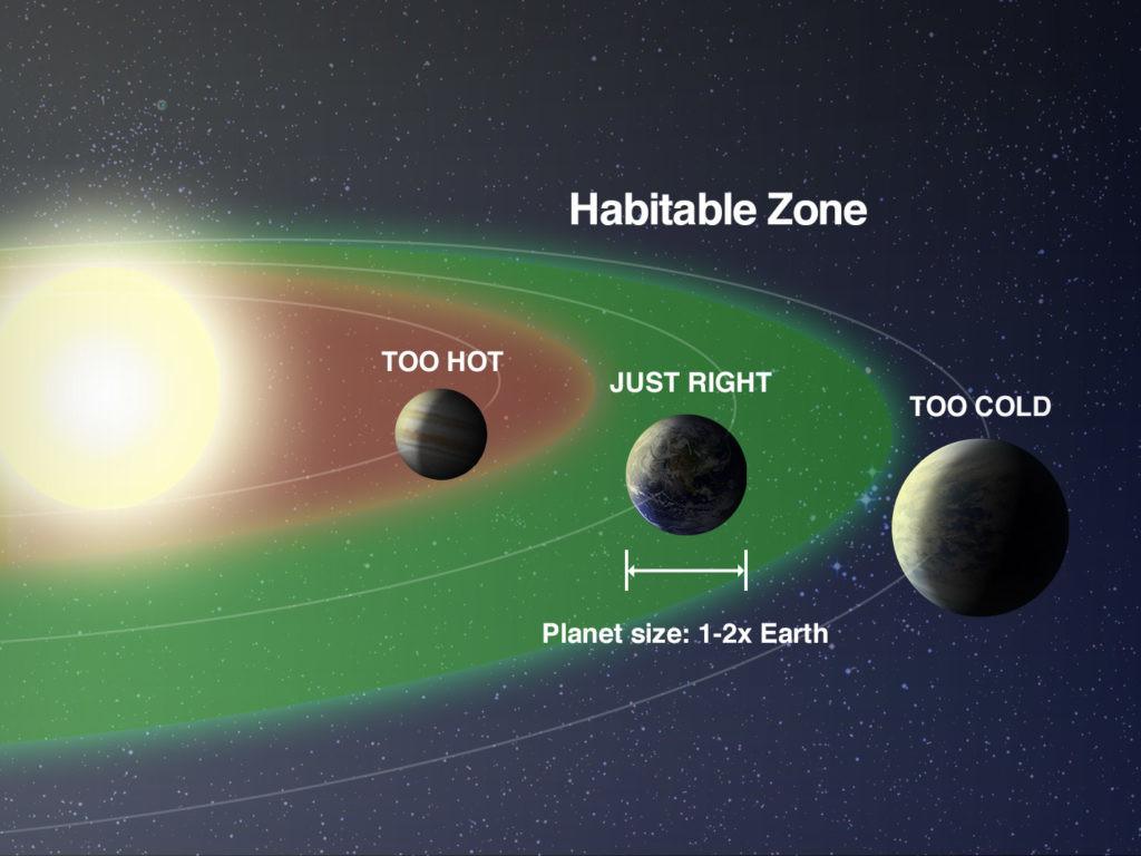 zona habitable en la búsqueda de vida