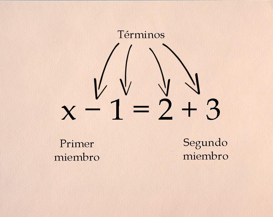 Cómo Hacer Ecuaciones De Primer Grado Trucos Para Resolverlas