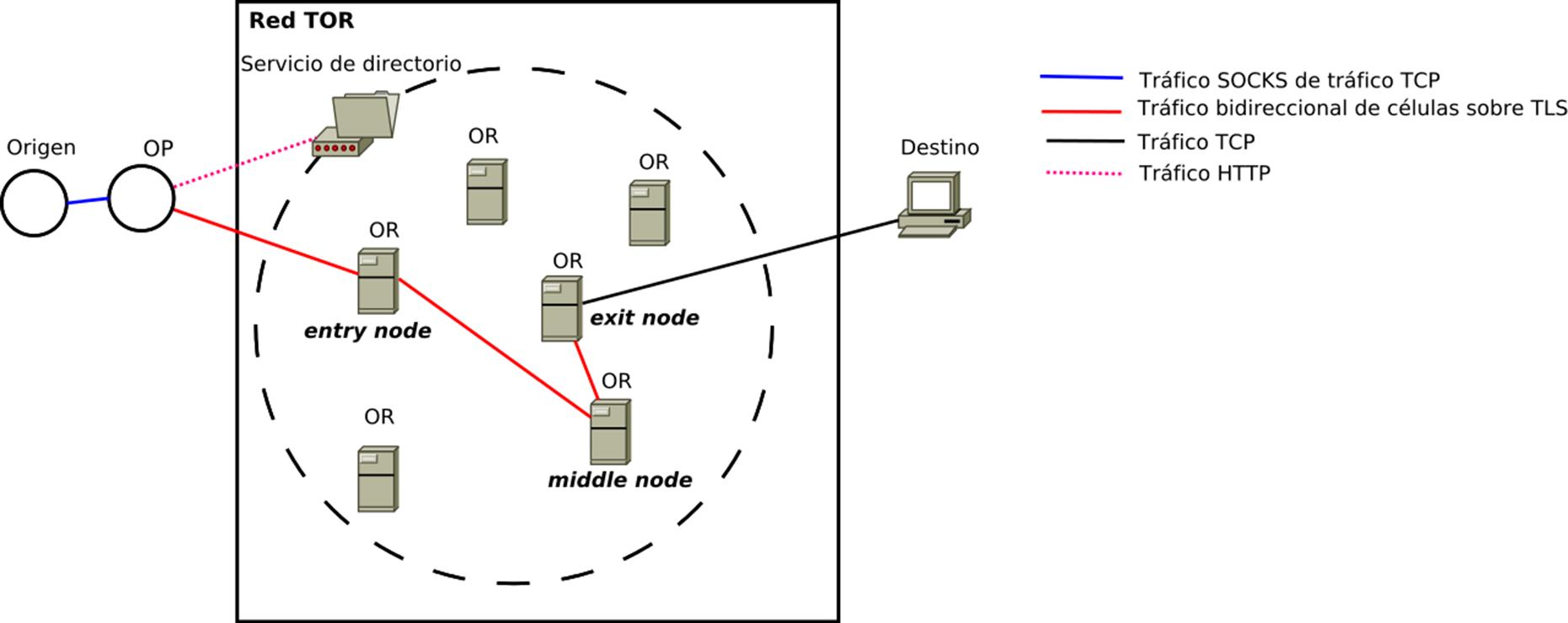 protocolo tor que es proxy servidor