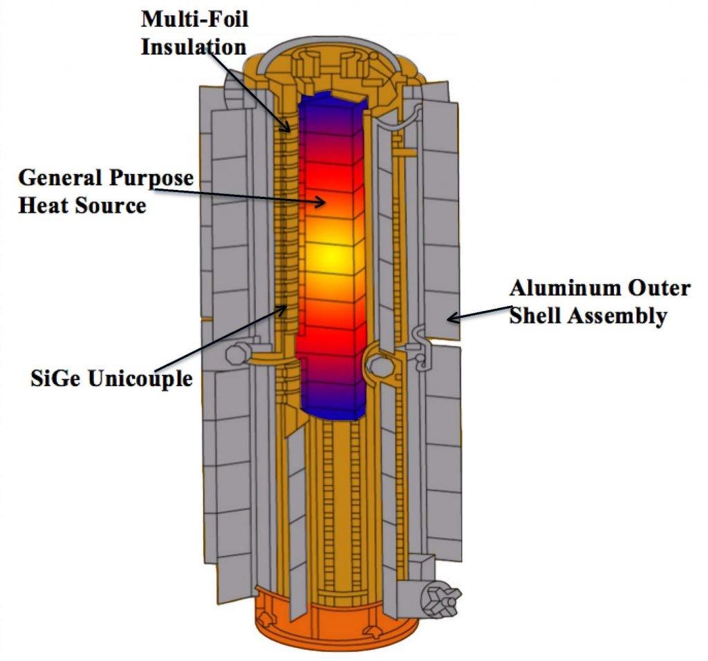 esquema de un generador termoeléctrico de radioisótopos