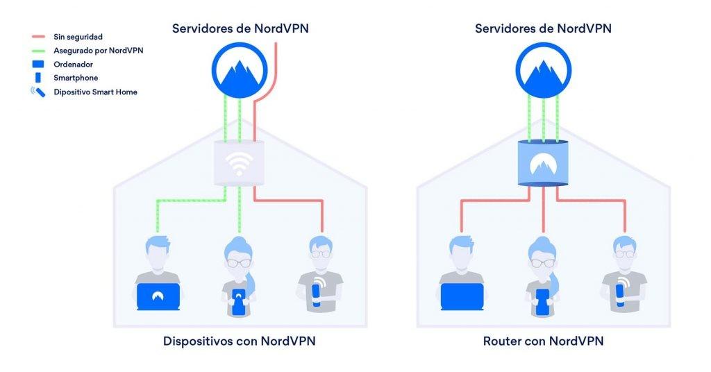 NordVPN es una de las mejores VPN