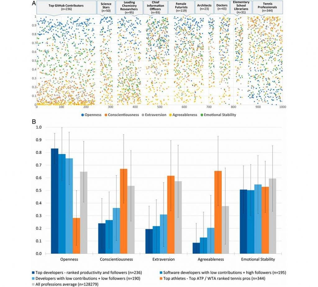 gráfico de resultados con los rasgos personales de cada profesión