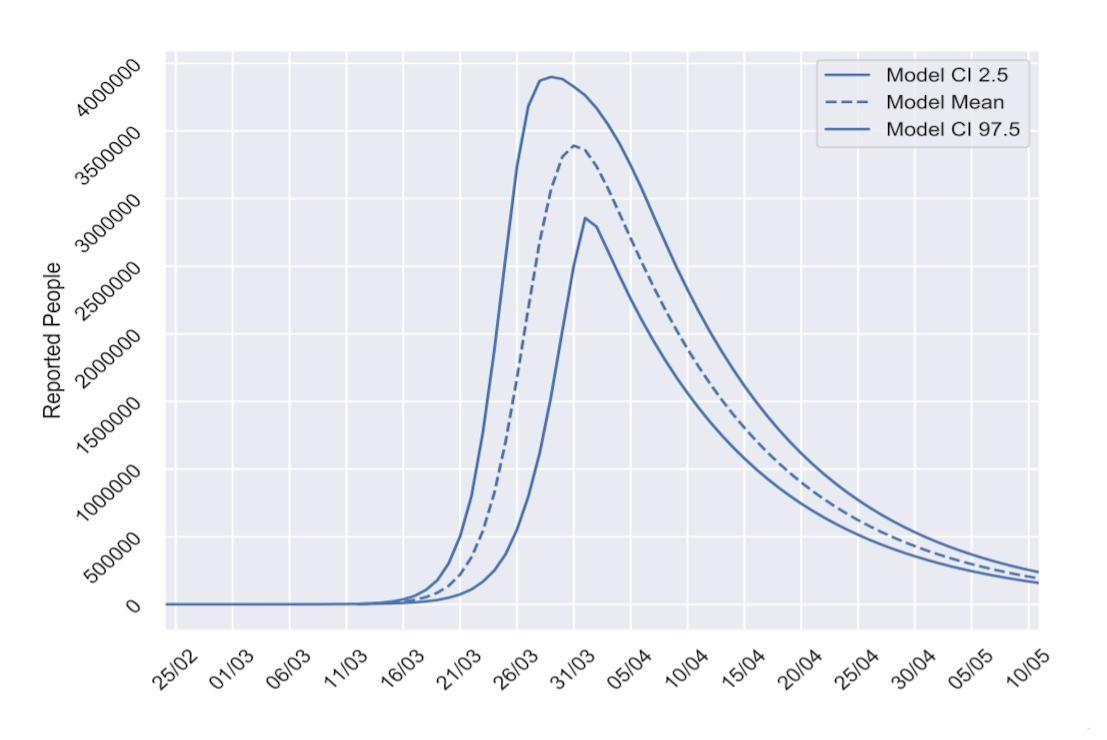 modelo matemático de coronavirus