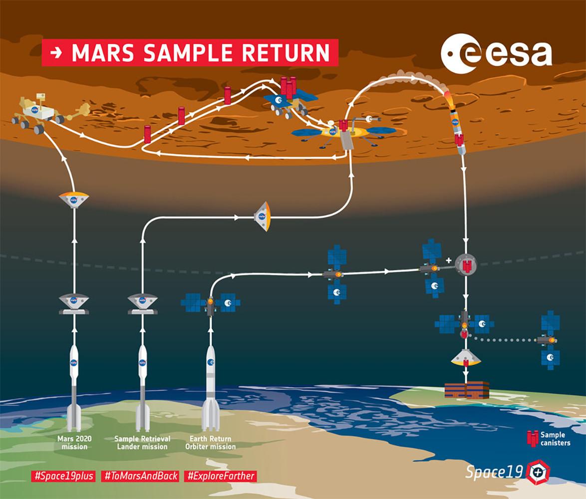 Infografía de la misión para recolectar muestras de Marte