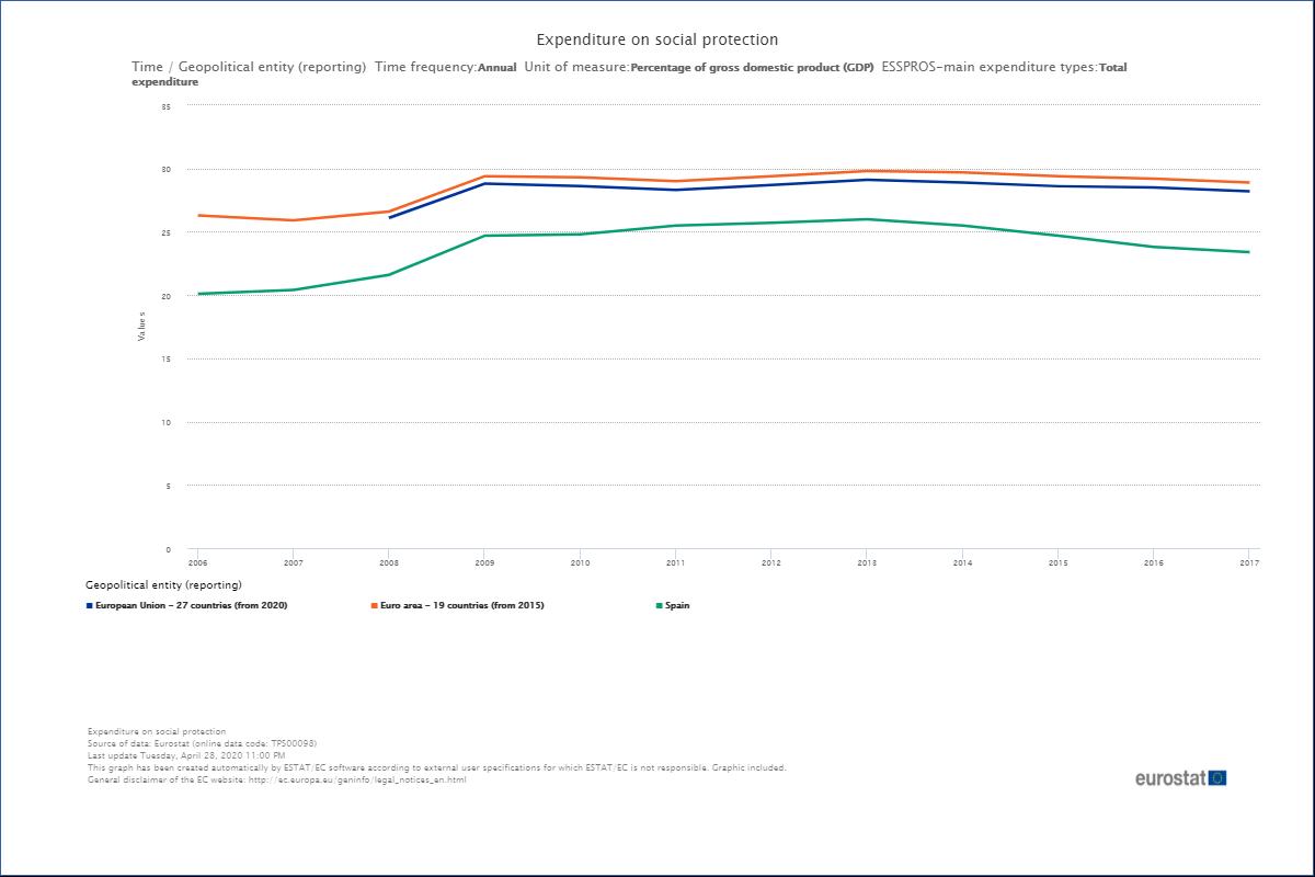 ingreso mínimo vital españa gasto social españa
