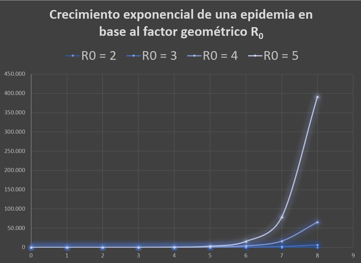 crecimiento exponencial de una pandemia por que es tan dificil de ver