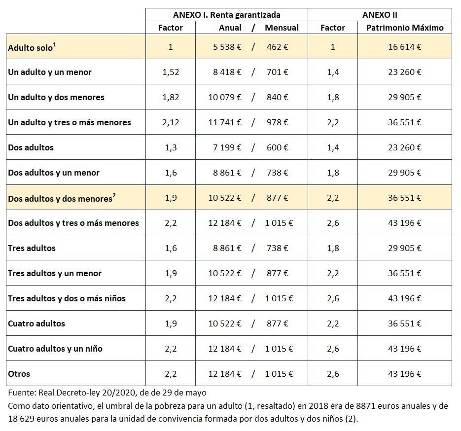ingreso minimo vital imv segun unidad familiar comparado umbral de pobreza