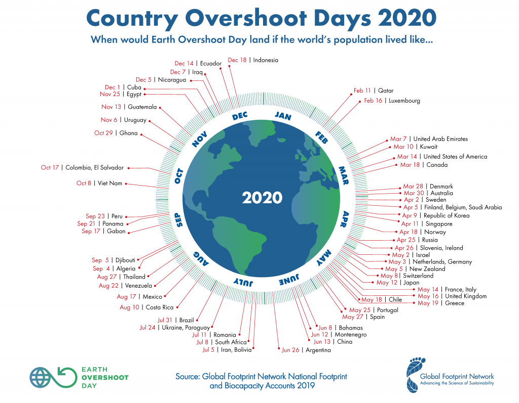 earth overshoot day segun paises
