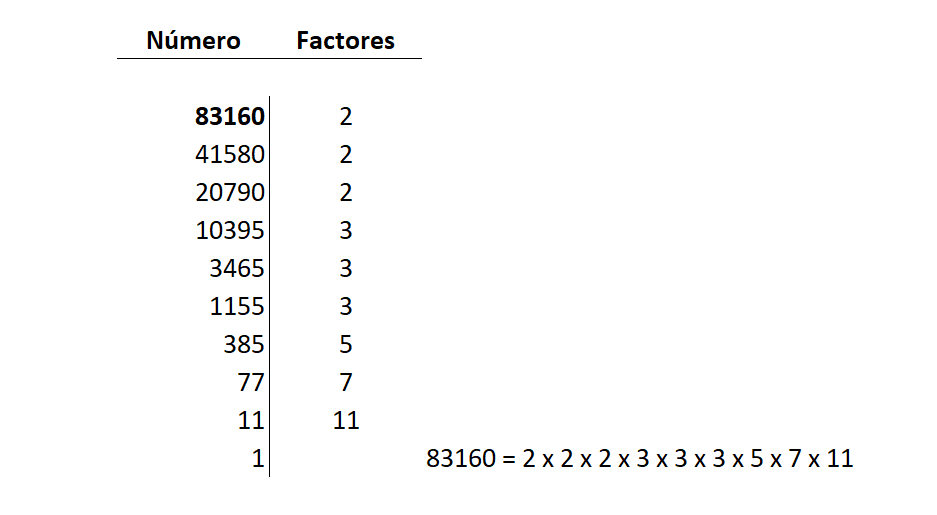 factorizar numero