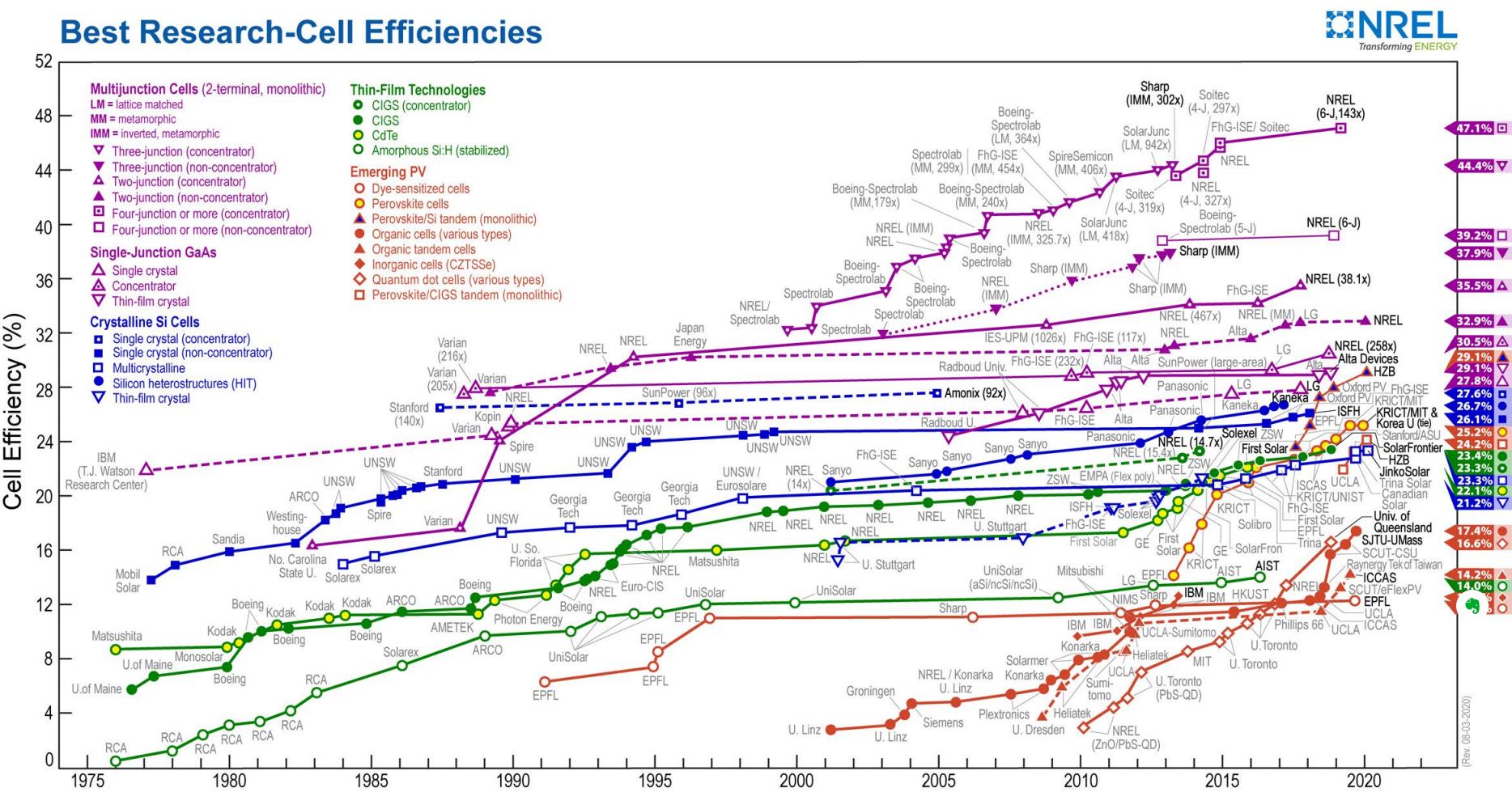 aumento de la eficiencia de las instalaciones fotovoltaicas
