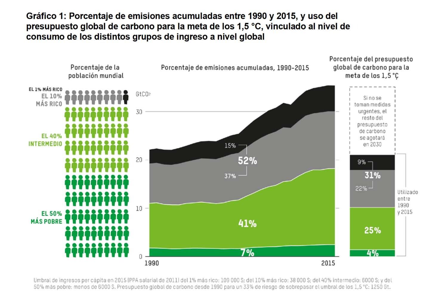 CO2 informe Oxfam
