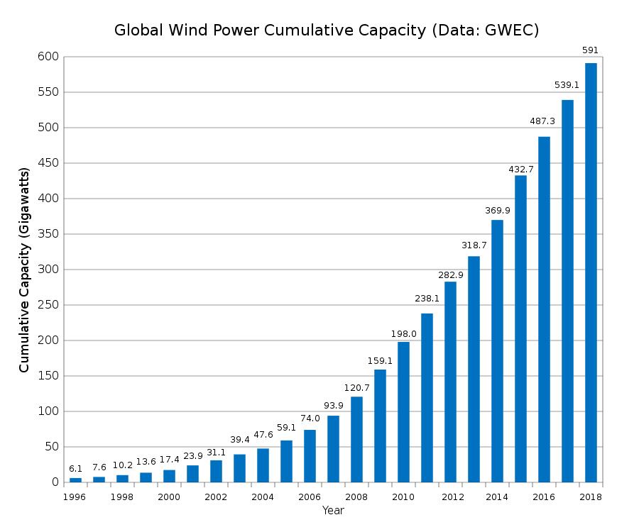 implantacion energia eolica planeta tecnologías renovables imposibles