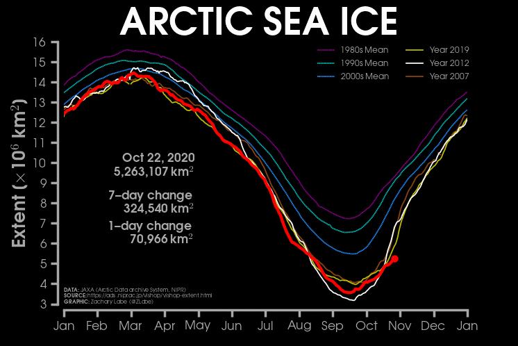 curva con la superficie del Ártico cubierta de hielo