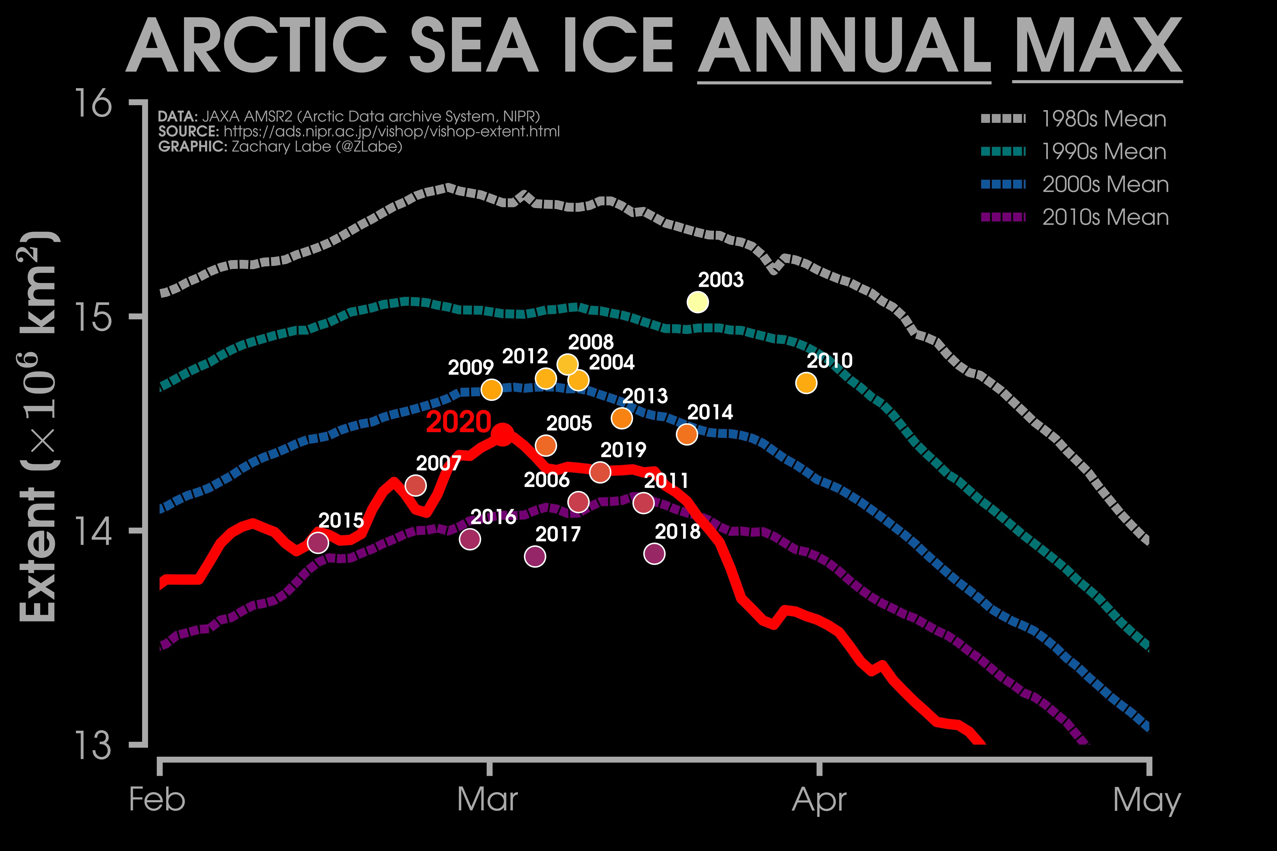 nivel máximo del hielo ártico. cada año hay menos