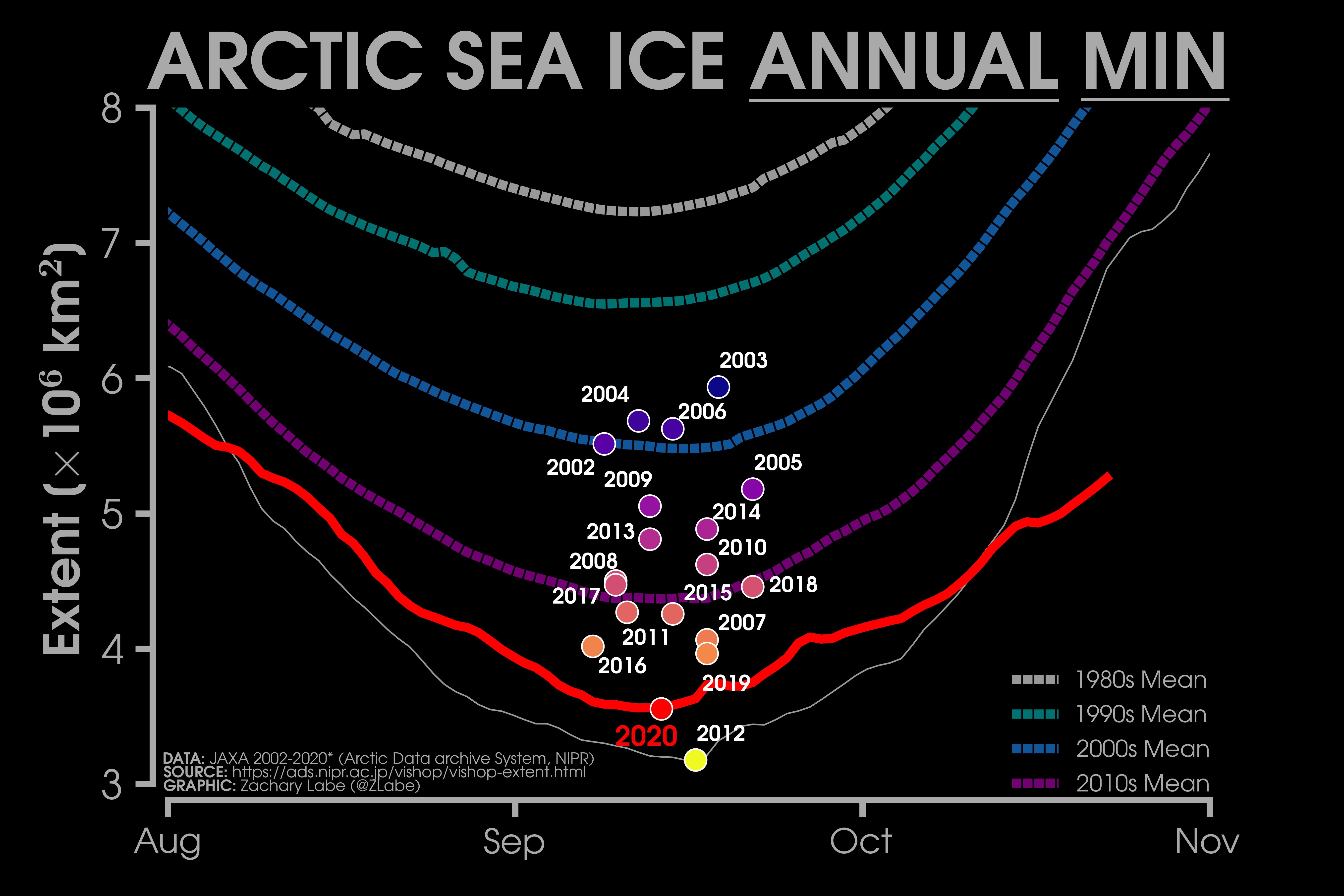 nivel mínimo del hielo ártico. cada año hay menos