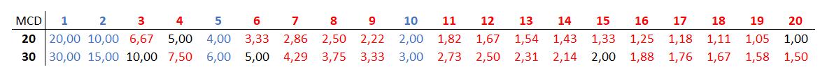 maximo comun divisor de 20 y 30