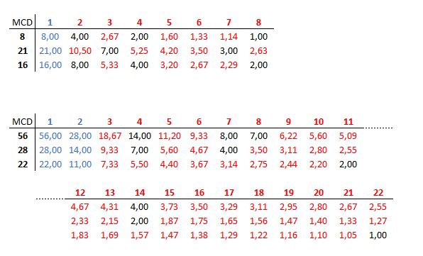 maximo comun divisor de varios numeros