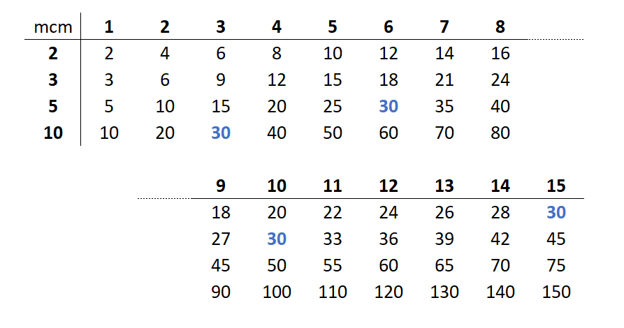 minimo comun multiplo de 2, 3, 5, 10