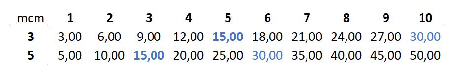 minimo comun multiplo de 3 y 5