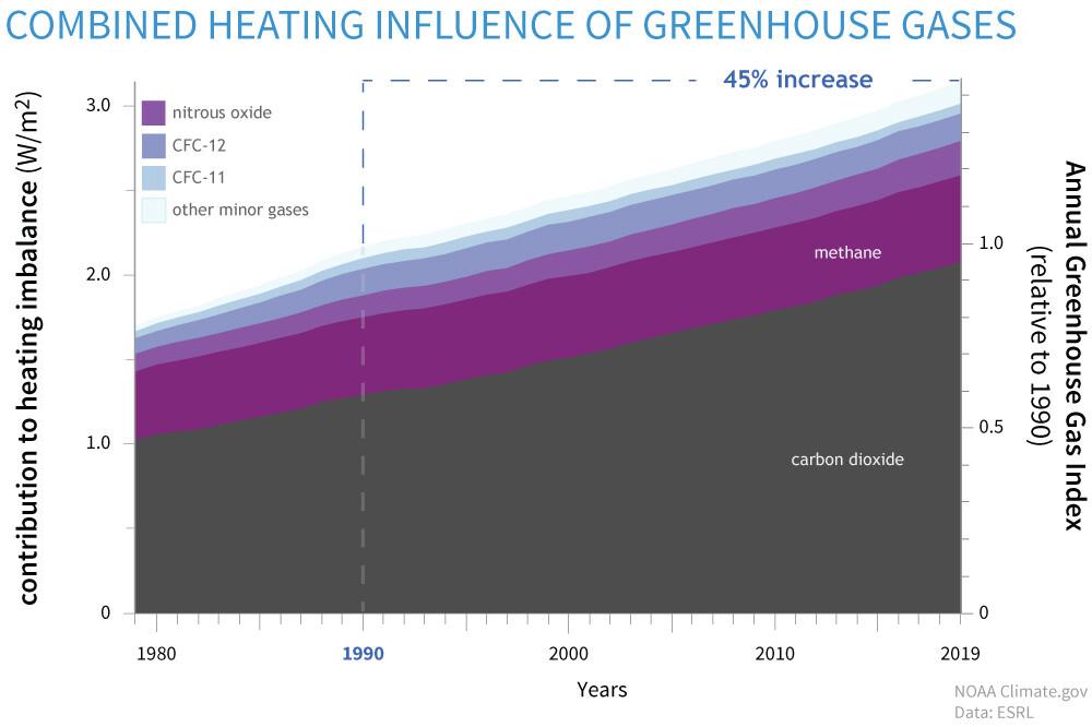 aumento de la concentracion atmosferica de contaminantes