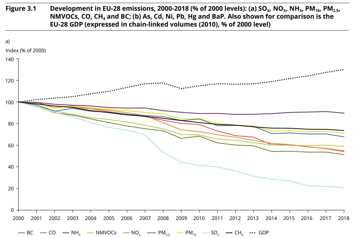 evolucion de emisiones europeas desde 2000 comparadas con el PIB