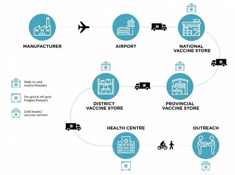 cadena de frío para las vacunas