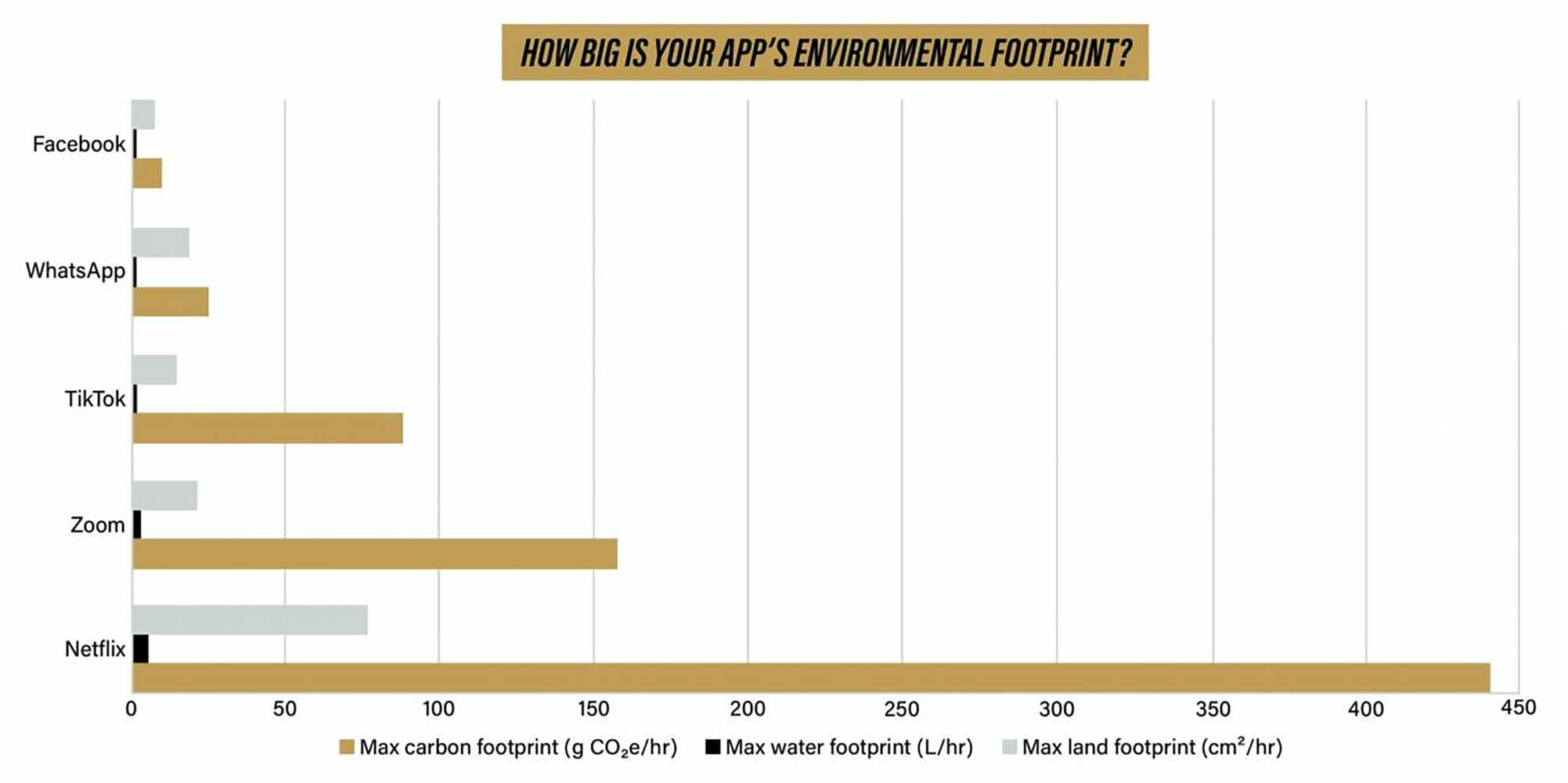 internet y el medioambiente