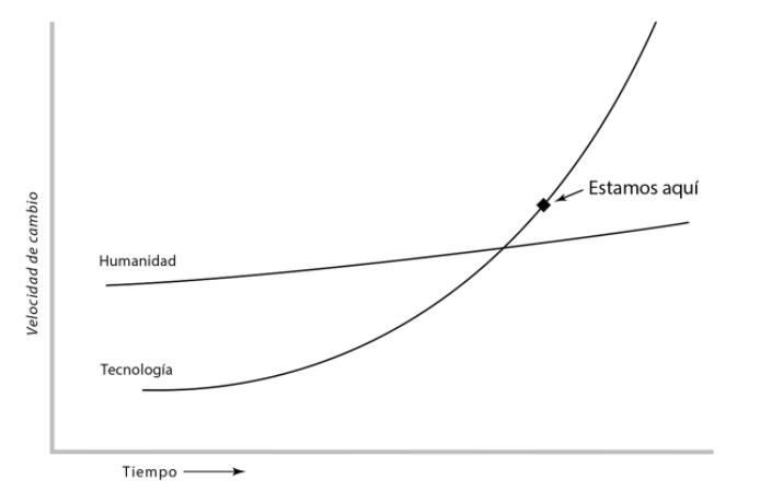 thomas friedman curva tecnologia