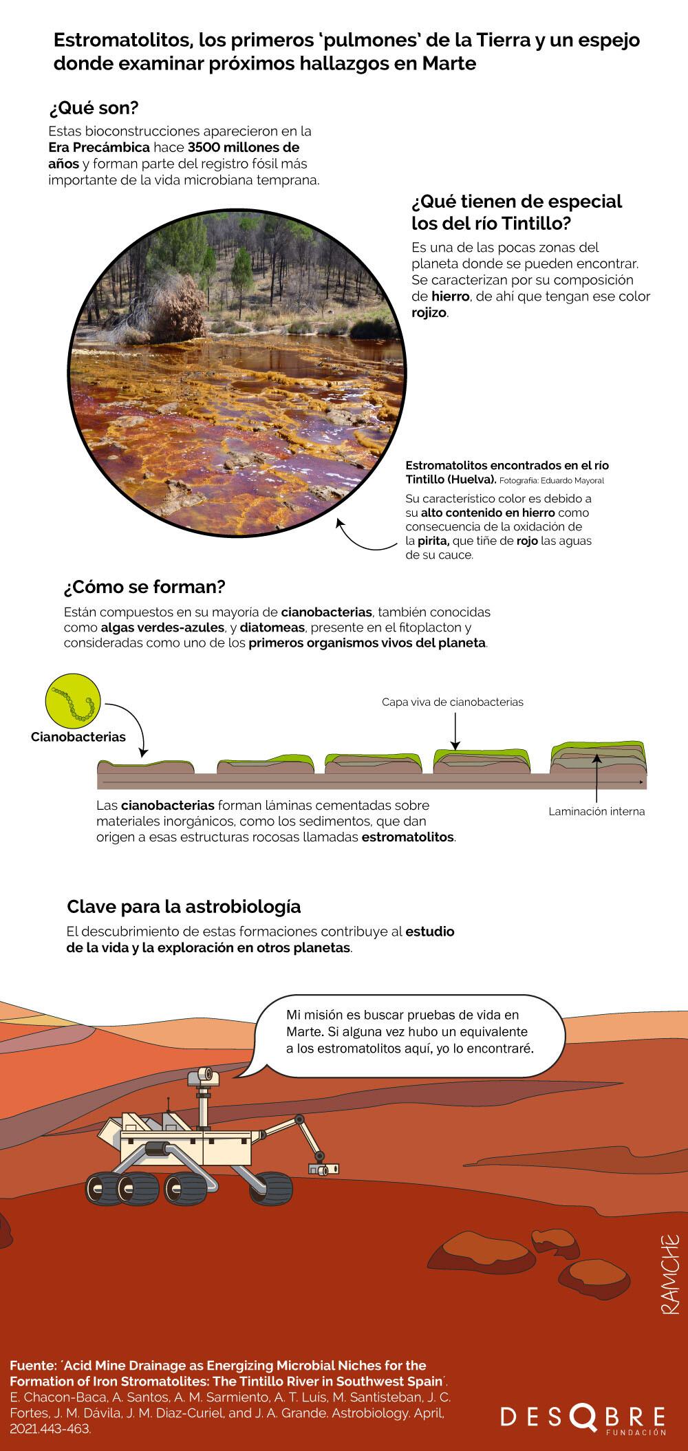 Marte Río Tinto
