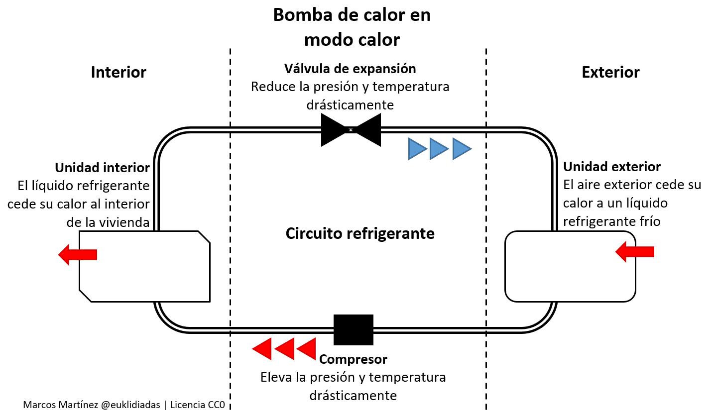 bomba-de-calor-en-modo-calor