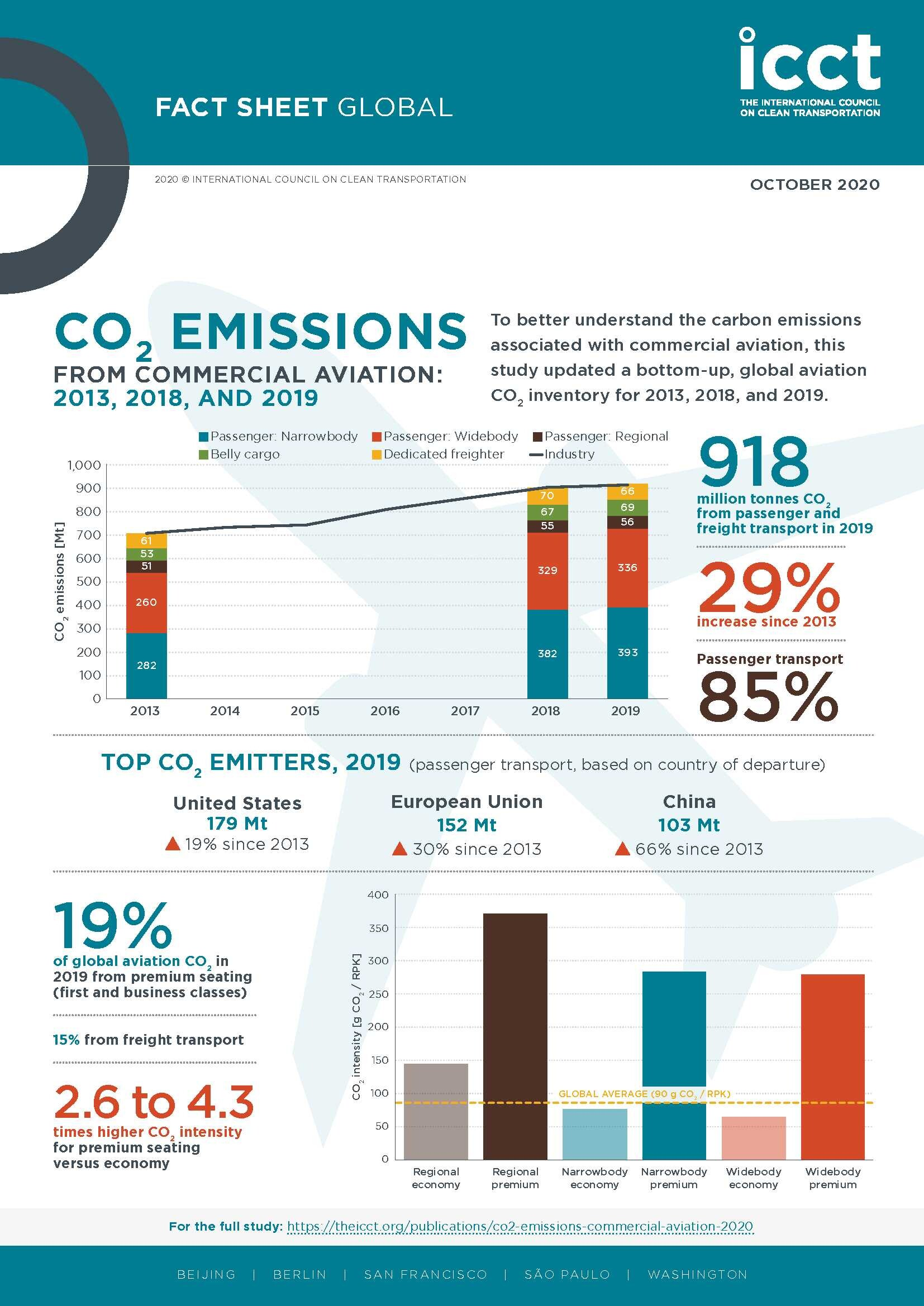emisiones CO2 viajar en avión