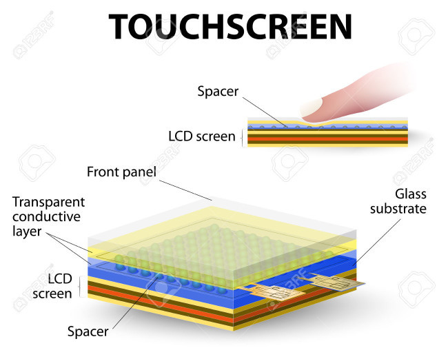 how touchscreen work. A capacitive system detects changes in electrical fields but doesn't rely on pressure. A capacitive system includes a layer of material that stores an electrical charge.