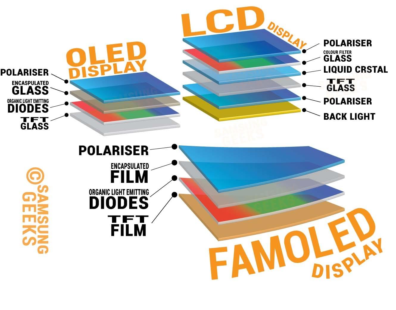 ¿Qué componentes tiene una pantalla OLED? Un diagrama de Samsung Geeks