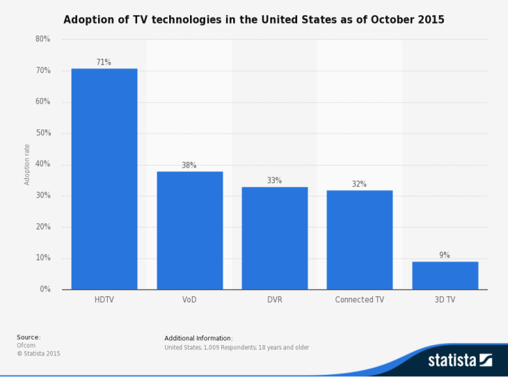 statistic_id198738_adoption-of-tv-technologies-in-the-us-2015