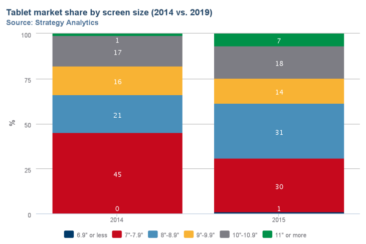 Tablet market share by screen size
