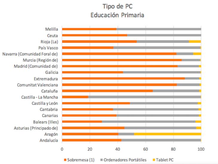 Tipo PC- primaria