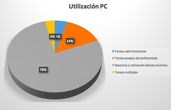 Utilización PC