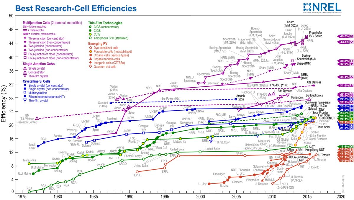 Eficiencia energética con el tiempo