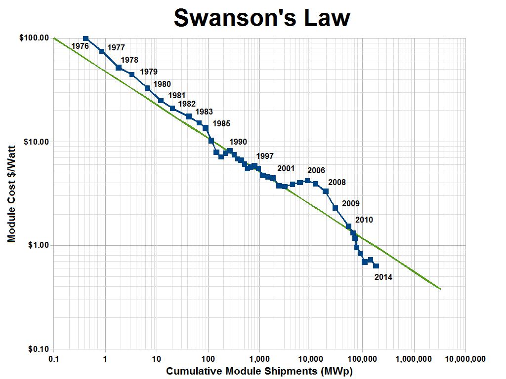 Ley de Swanson