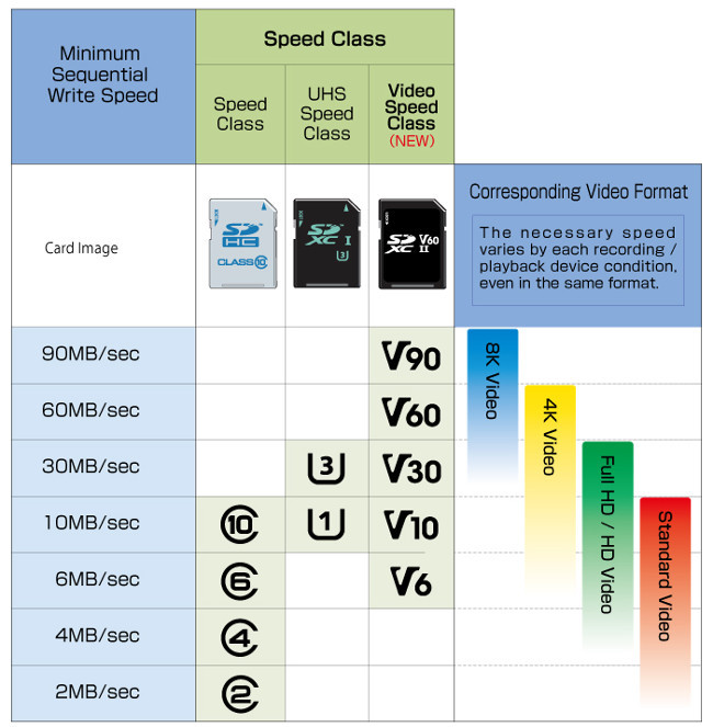 clases-tarjetas-microsd