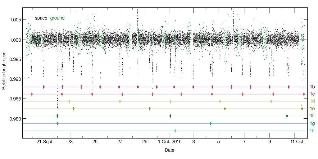 exoplaneta transito trappist-1